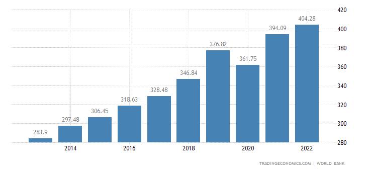 Philippines GDP | 2019 | Data | Chart | Calendar | Forecast