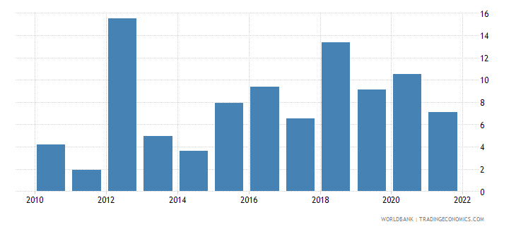 philippines general government final consumption expenditure annual percent growth wb data