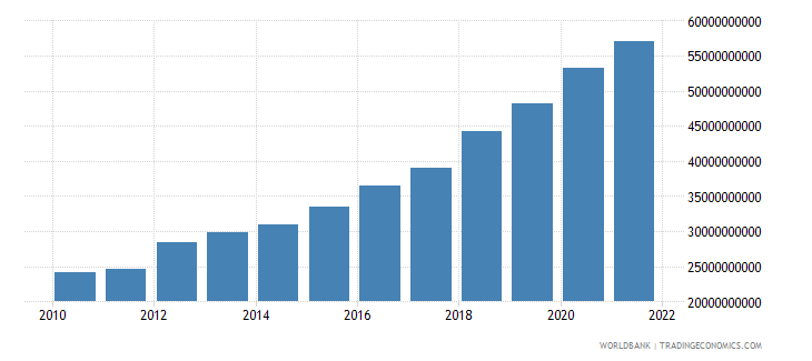 philippines general government final consumption expenditure constant 2000 us dollar wb data