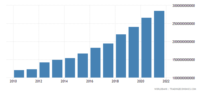 philippines general government final consumption expenditure constant lcu wb data
