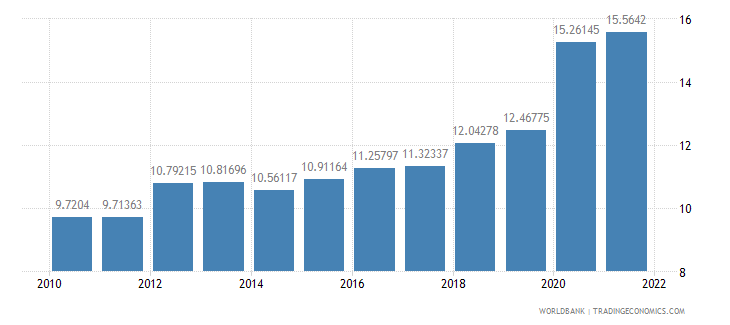philippines general government final consumption expenditure percent of gdp wb data