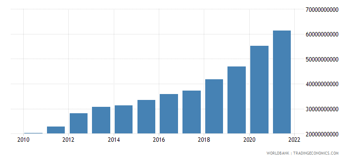 philippines general government final consumption expenditure us dollar wb data