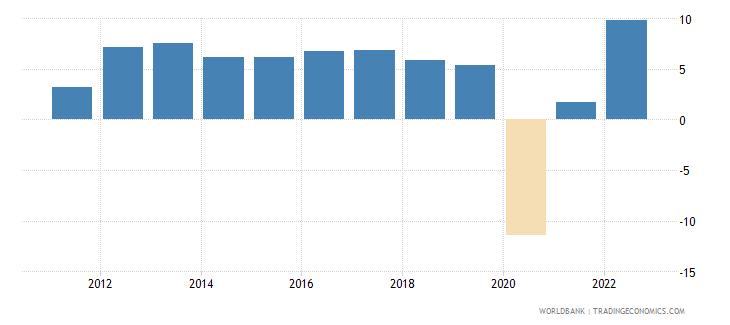 philippines gni growth annual percent wb data