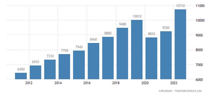 philippines gni per capita ppp us dollar wb data