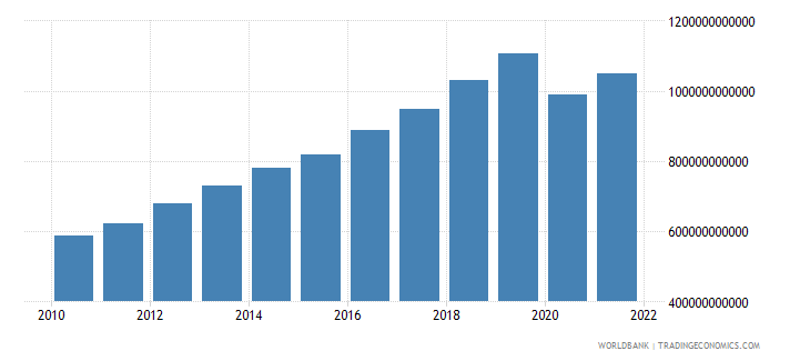 philippines gni ppp us dollar wb data