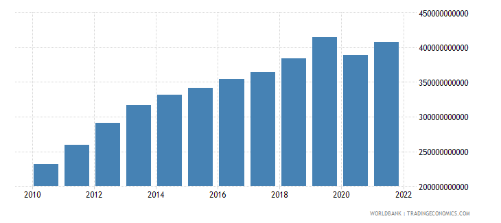 philippines gni us dollar wb data