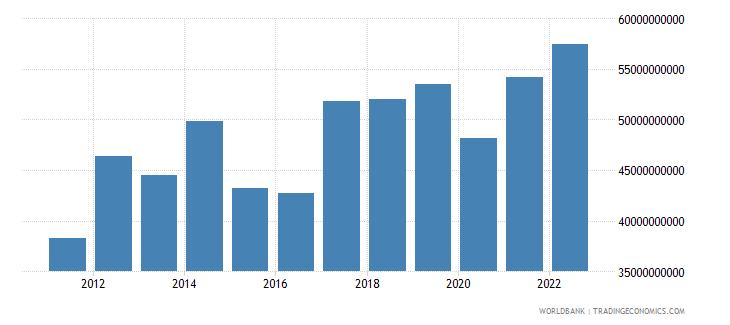philippines goods exports bop us dollar wb data