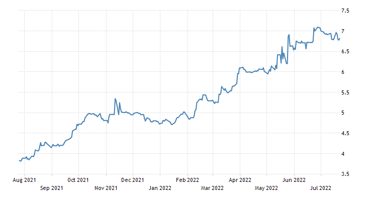 Philippines Government Bond 10y