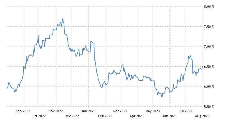 Philippines Government Bond 10y