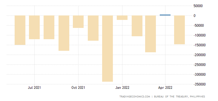 Philippines Government Budget Value