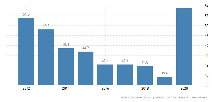 Philippines Government Debt to GDP | 2019 | Data | Chart