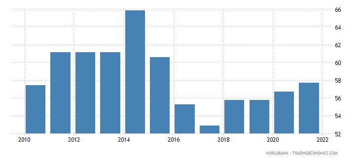 philippines government effectiveness percentile rank wb data