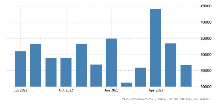 Philippines Government Revenues | 2019 | Data | Chart | Calendar