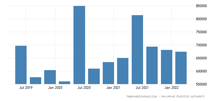 Philippines Government Spending