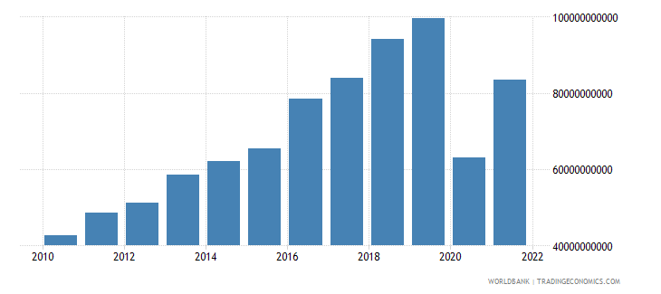 philippines gross capital formation us dollar wb data
