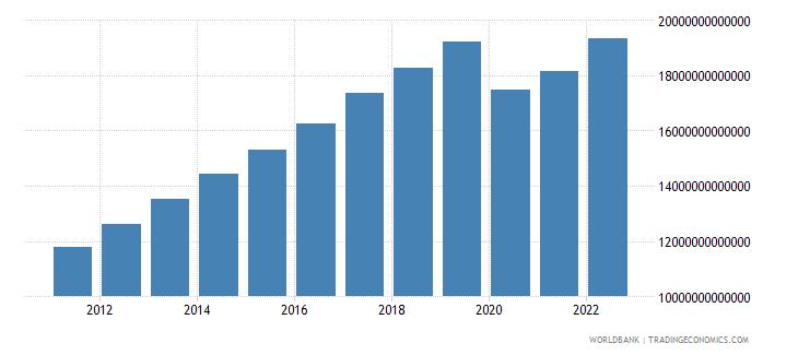 philippines gross domestic income constant lcu wb data