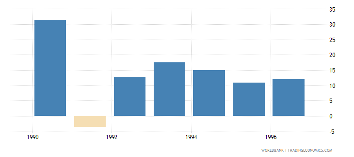 philippines gross domestic investment annual percent growth wb data
