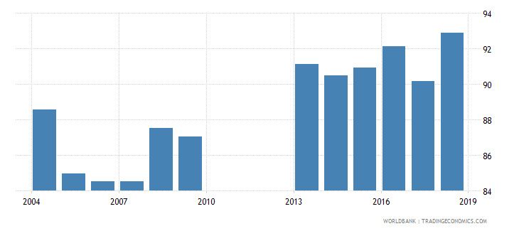 philippines gross enrolment ratio lower secondary both sexes percent wb data