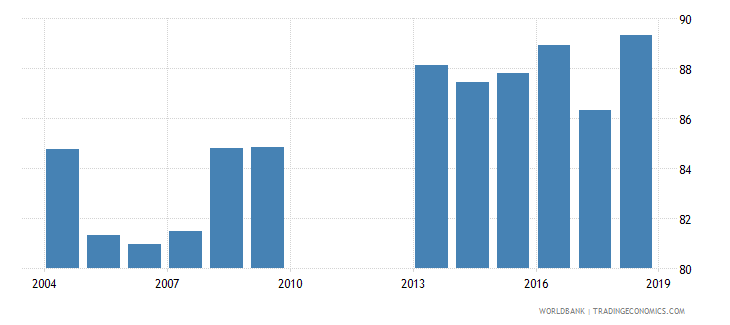 philippines gross enrolment ratio lower secondary male percent wb data