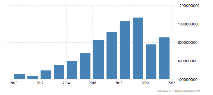 philippines gross fixed capital formation constant 2000 us dollar wb data