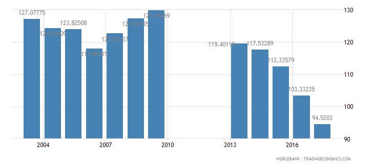 philippines gross intake rate in grade 1 total percent of relevant age group wb data