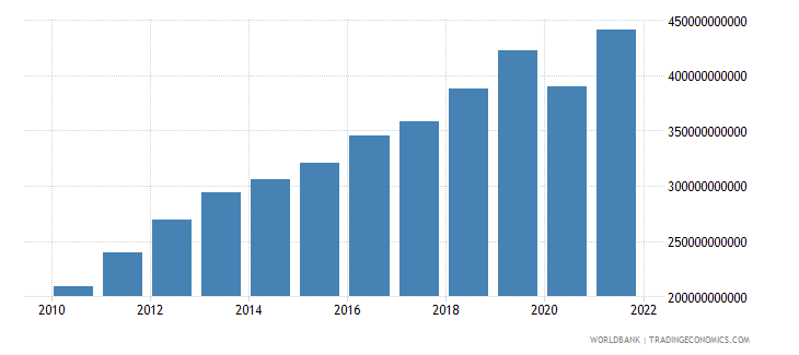 philippines gross national expenditure us dollar wb data