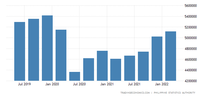 Philippines Gross National Product