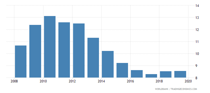 philippines gross portfolio debt liabilities to gdp percent wb data