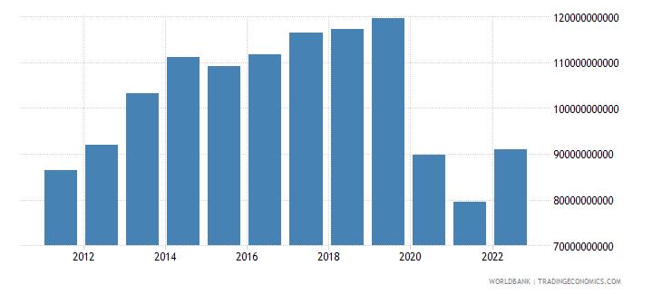 philippines gross savings us dollar wb data