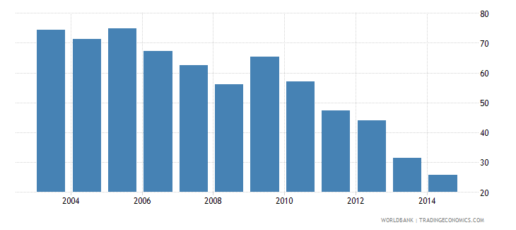 philippines health expenditure public percent of gdp wb data