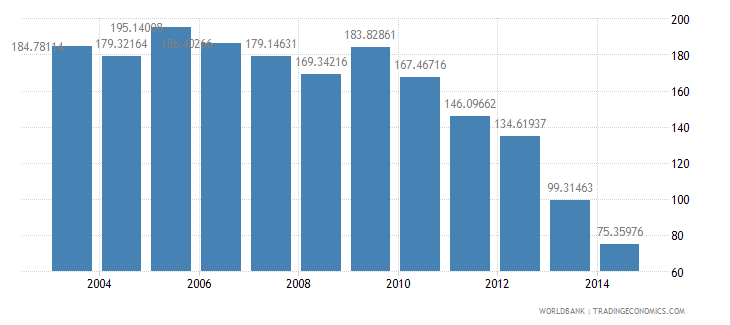 philippines health expenditure total percent of gdp wb data