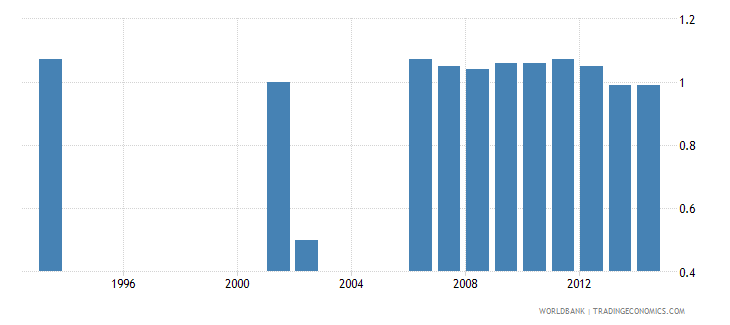 philippines hospital beds per 1 000 people wb data