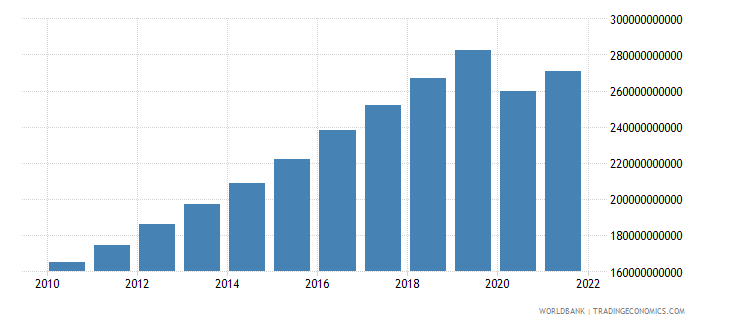philippines household final consumption expenditure constant 2000 us dollar wb data