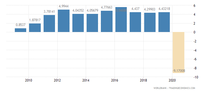 philippines household final consumption expenditure per capita growth annual percent wb data