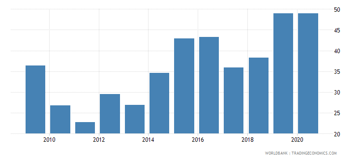 philippines ict goods exports percent of total goods exports wb data