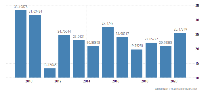 philippines ict goods imports percent total goods imports wb data