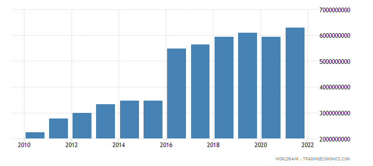 philippines ict service exports bop us dollar wb data