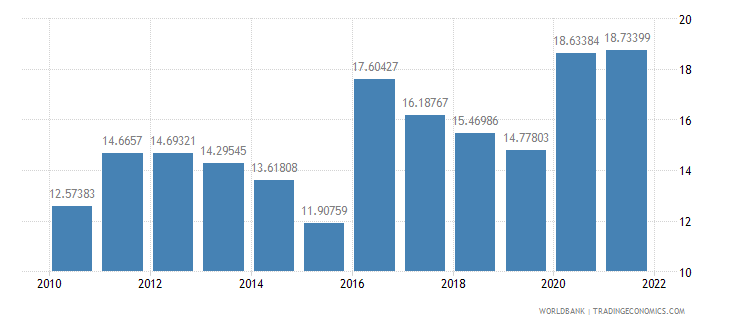 philippines ict service exports percent of service exports bop wb data