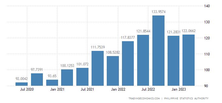 Philippines Import Prices