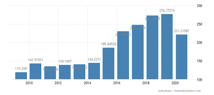 philippines import volume index 2000  100 wb data