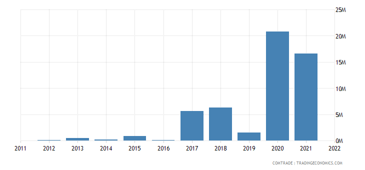 philippines imports angola