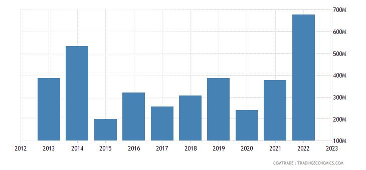 philippines imports argentina