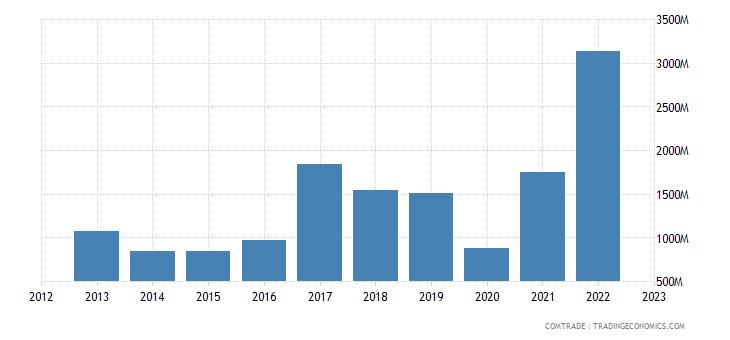 philippines imports australia
