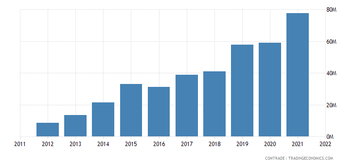 philippines imports bangladesh