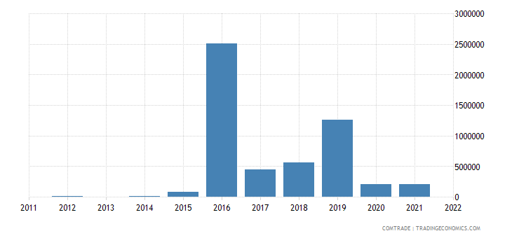 philippines imports bolivia