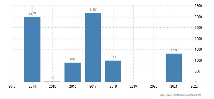 philippines imports botswana