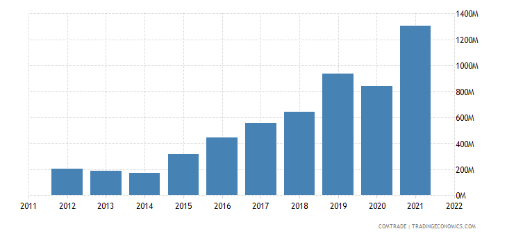 philippines imports brazil