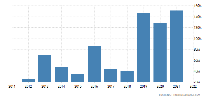 philippines imports bulgaria