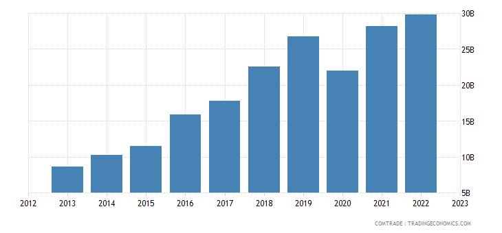 philippines imports china
