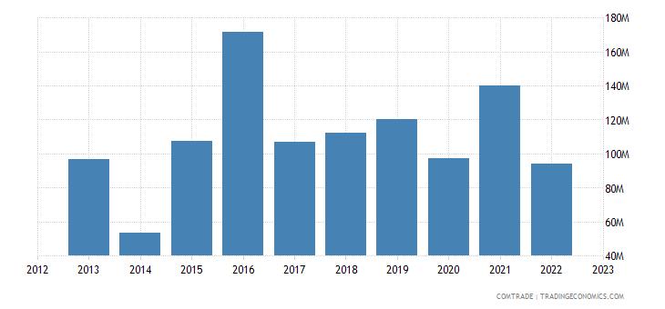 philippines imports czech republic